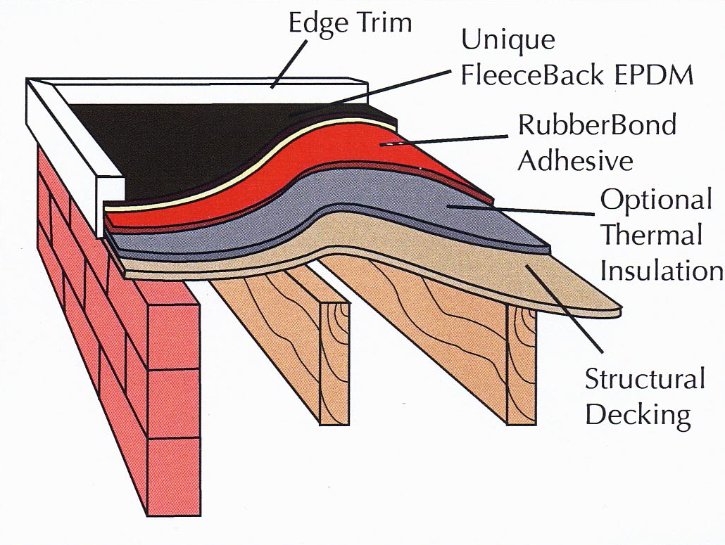 Flat roof covering materials images for Types of roof covering materials